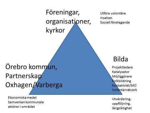 Bilda organisationsskiss